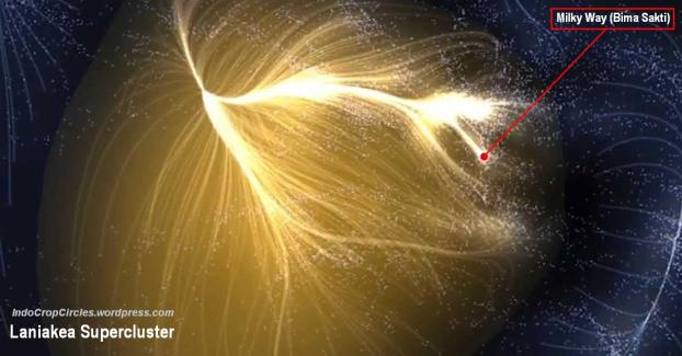 Peta superklaster Linakes (Laniakea supercluster map)