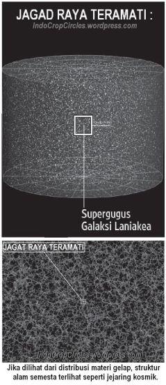 Universe can seen JAGAD RAYA TERAMATI