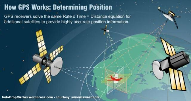 how gps works Triangulate