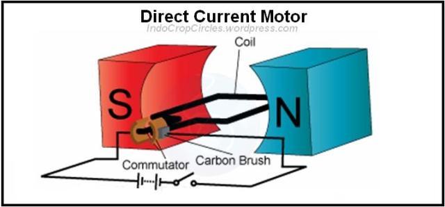 motor kumparan generator magnet