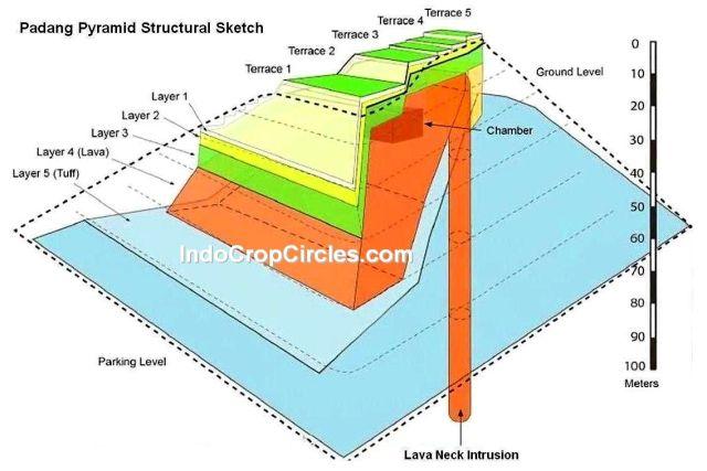 struktur Piramida Gunung Padang 3d lava neck