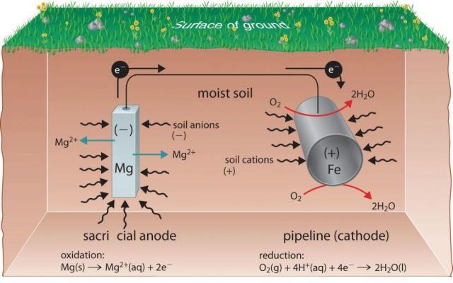 magnesium baterai di pekarangan rumah