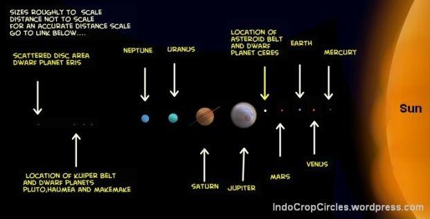 Susunan planet di Tata Surya. Tampak lokasi planet katai CERES yang ditandai oleh panah berwarna kuning.