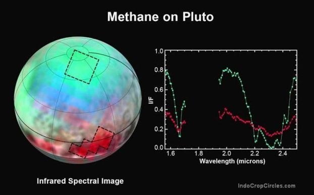 Methane ice on Pluto: Spectra from the New Horizons Ralph instrument reveal an abundance and variation of methane ice across the frozen surface of Pluto. The north polar cap is diluted in a thick, transparent slab of nitrogen ice.