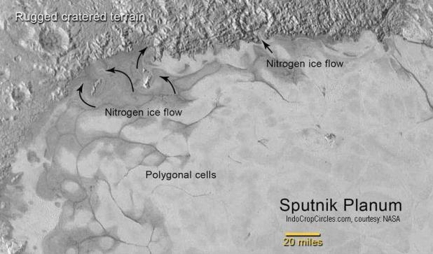 Pluto's flowing ice: Toward the north of Sputnik Planum, dark swirls suggest that a surface layer of ice has flowed around obstacles and into depressions, similar to glaciers. (NASA).