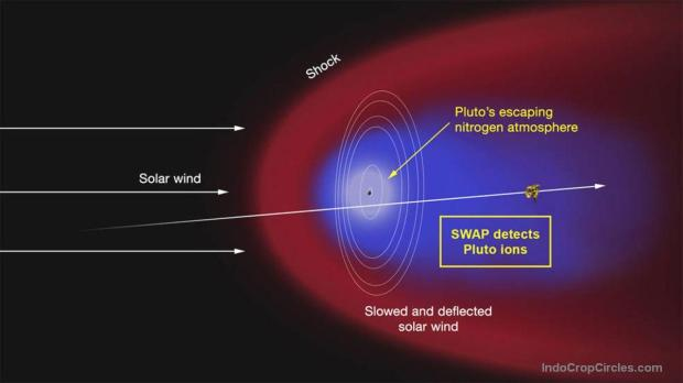 An ion tail behind Pluto: New Horizons has already revealed much about Pluto's atmosphere and the solar wind around it. The atmosphere is sluggish rather than turbulent, and it is mostly made of nitrogen. Because of Pluto's weak gravity, about 500 tons per hour of atmospheric material — nitrogen ice — appears to be evaporating and escaping into space, carried by solar wind. (Mars, by comparison, loses about one ton per hour.)