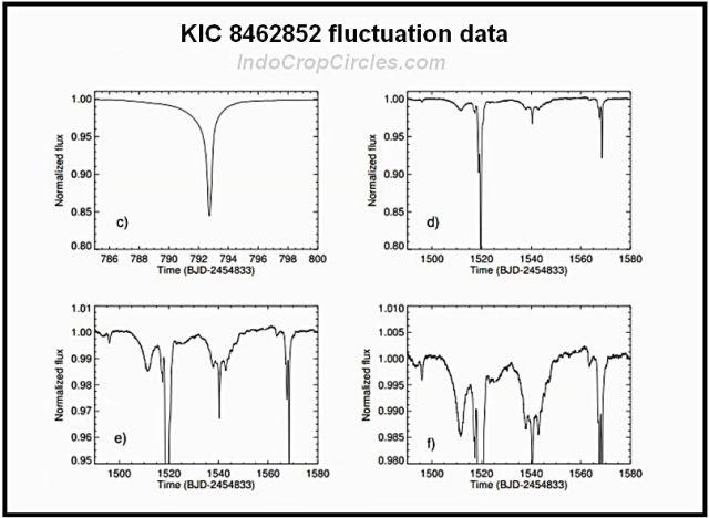 star KIC_8462852 flux data