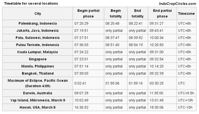 tabel gerhana matahari total 9 maret 2016