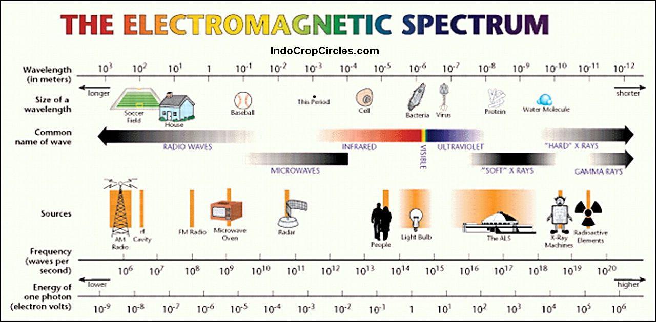 Urutan gelombang elektromagnetik berdasarkan energi foton 47