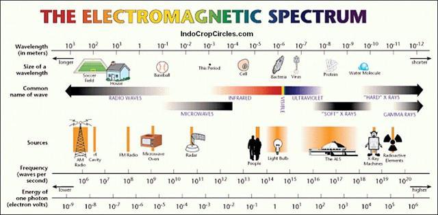 gelombang cahaya elektromagnetik spektrum
