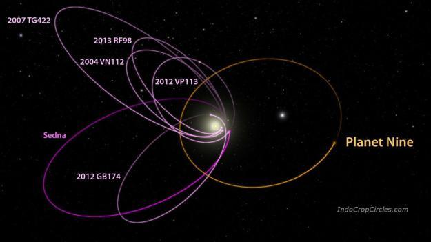 Illustrasi orbit Planet Nine (oranye) dengan beberapa objek Sabuk Kuiper (ungu) terhadap Matahari.