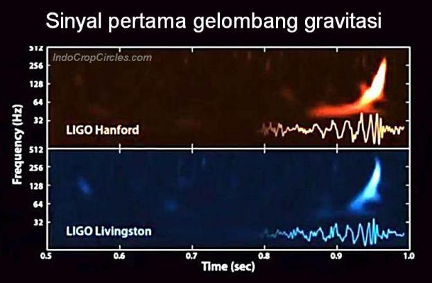 Sinyal pertama gelombang gravitasi