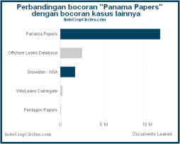 panama papers graphic compares