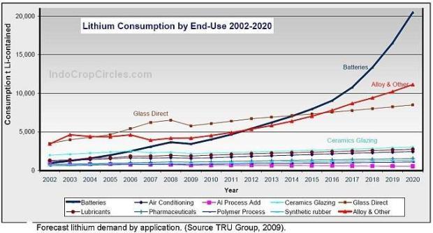 Lithium carbonate price chart.
