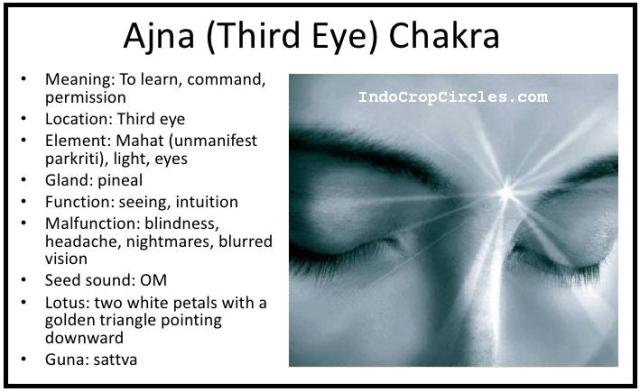 ajna third eye chakras