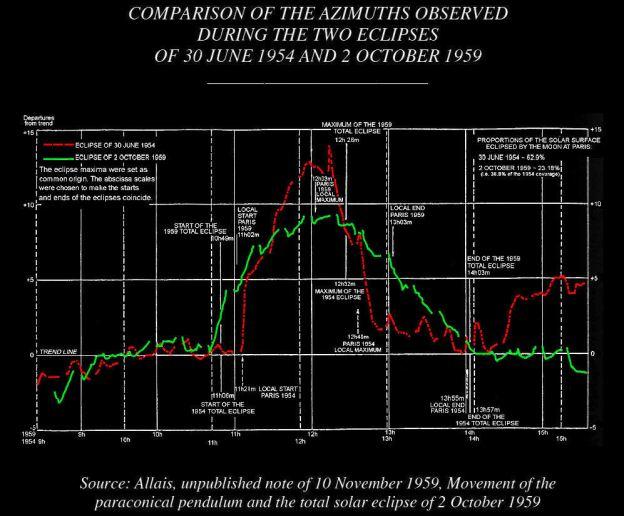 "Grafik anomali pendulum (bandul) dari hasil penelitian Allais saat gerhana matahari pada tahun 1954 dan 1959 melahirkan ""Allais Effect"" yang masih misterius hingga kini. (pict: enterprisemission.com)"
