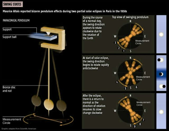 Eclipse-Allais-Pendulum-motions
