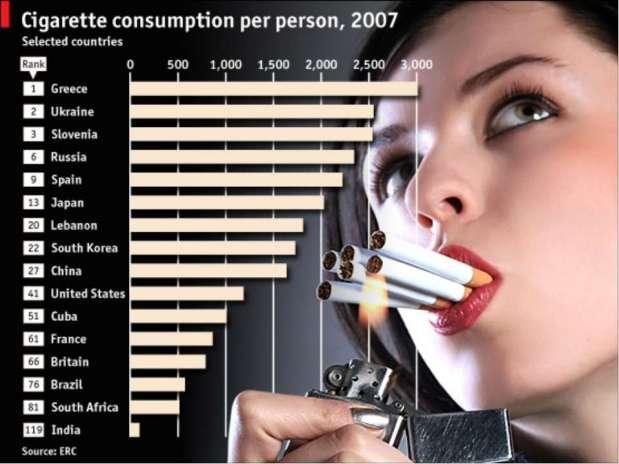 Konsumsi rokok dunia 2007 (pict: ERC)