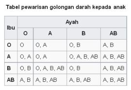 Tabel pewarisan golongan darah kepada anak (wikimedia)