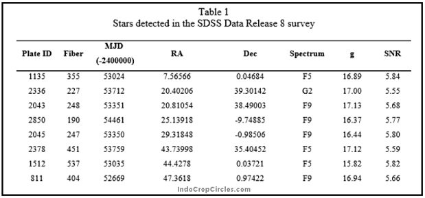 A portion of the 234 stars that are sources of the pulsed ETI-like signal. Note that all the stars are in the narrow spectral range F2 to K1, very similar to our own Sun. (Image: Ermanno F. Borra and Eric Trottier)