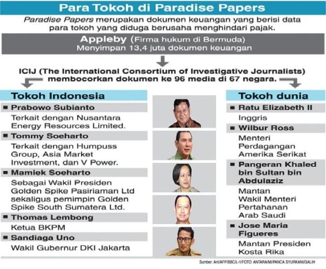 Beberapa tokoh di Paradise Papers