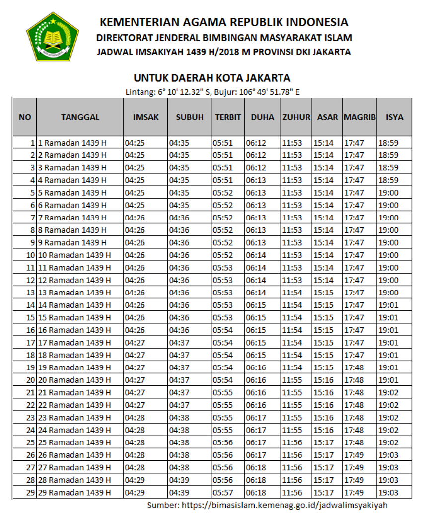 jadwal imsakiyah ramadhan 2018 1439 h berbagai kota provinsi rh indocropcircles wordpress com